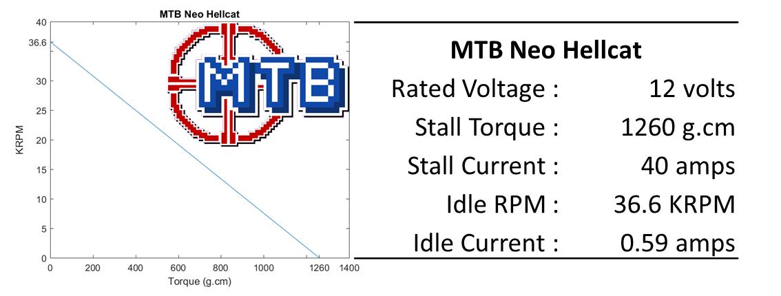 MTB NEO Hellcat motor specs